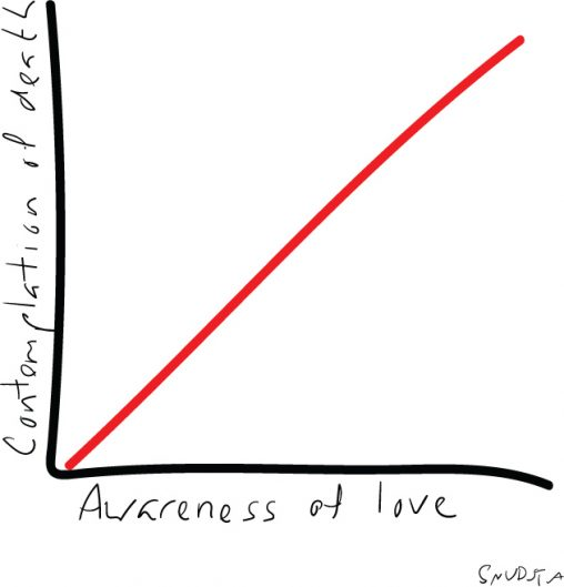 Death-love-graph