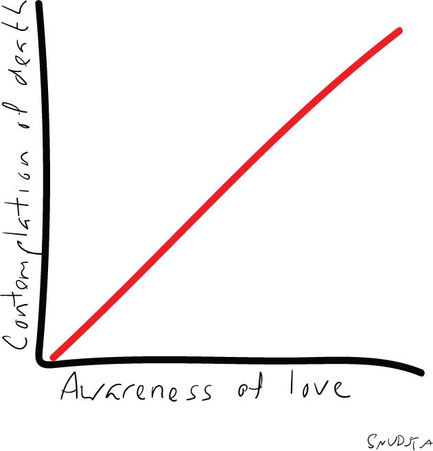 Death-love-graph